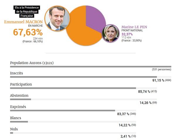 résultats élections Aurons